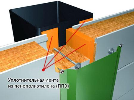 уплотнительные ленты в трёхслойные сэндвич-панели